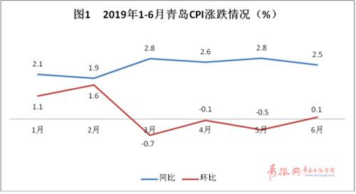 鲜瓜果等价涨 上半年青岛CPI同比上涨2.4%
