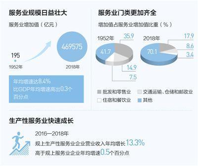 服务业成为中国国民经济第一大产业 未来前景看