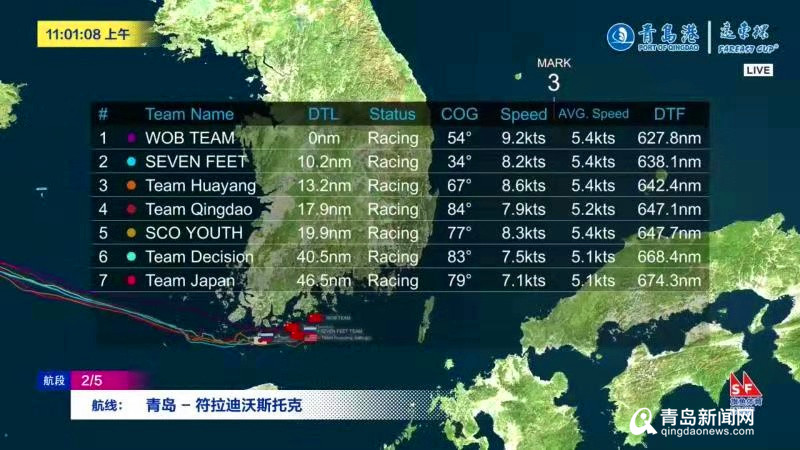 7支船队决战远东杯国际帆船拉力赛WOB暂领先