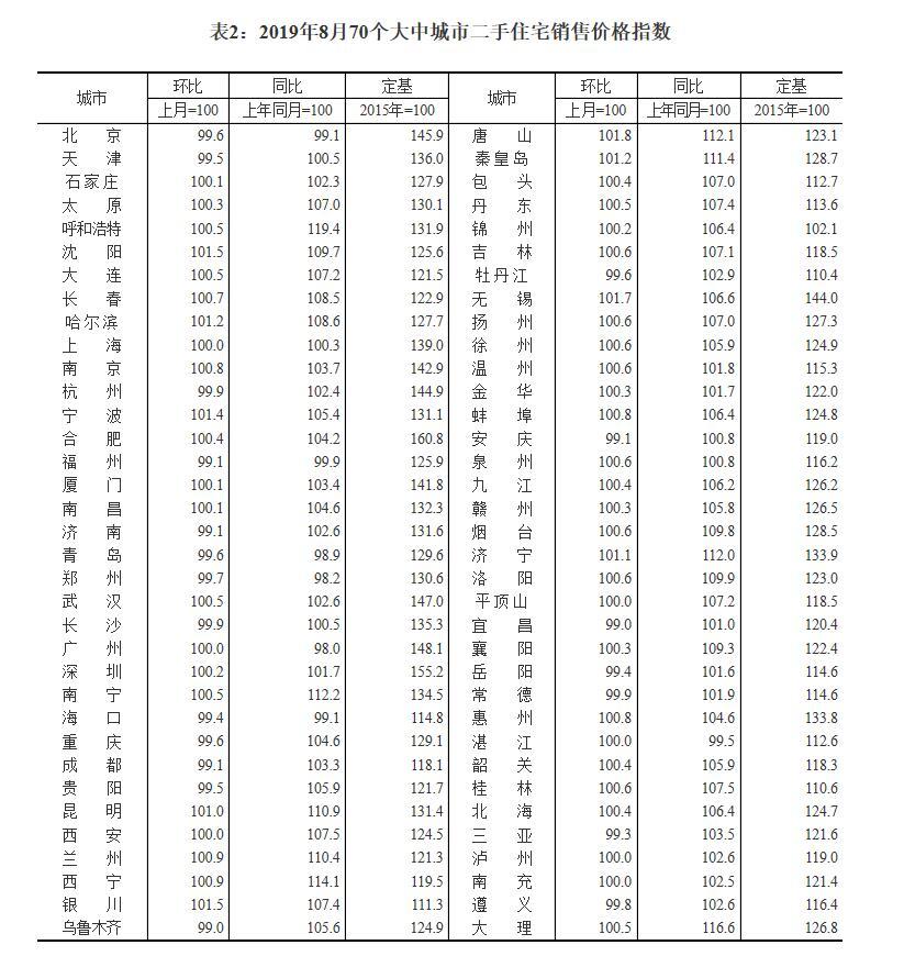 青岛8月二手房环比下跌0.4% 近三年来首现跌势