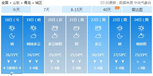 大风蓝色预警+降温!青岛最低11℃ 注意这些事