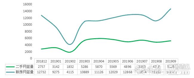 """青岛""""金九""""新房成交14646套 今年以来量最大"""