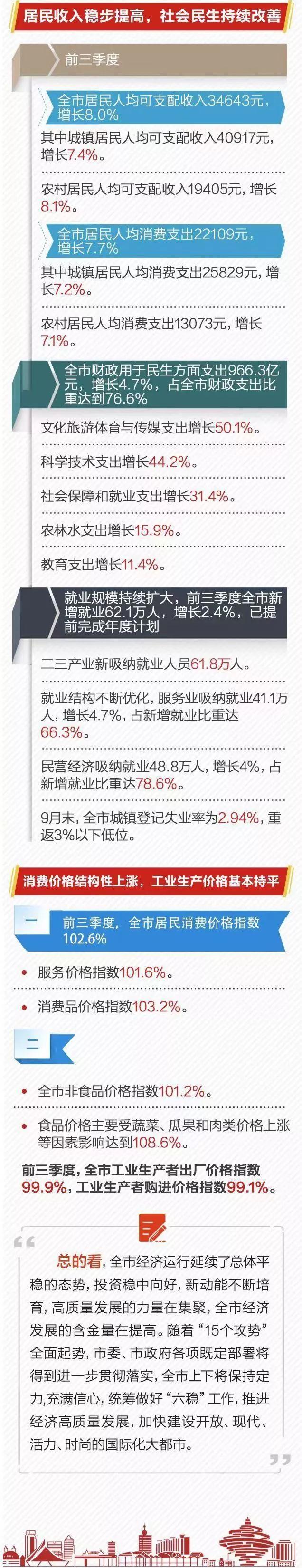 图解|前三季度经皇冠国际网址hg848济运行情形出炉 GDP增添6.4%