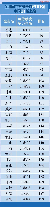 全球城市���力榜�纬�t!青�u榜上有名!