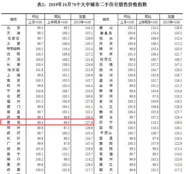 二手房9连降!10月青岛新房二手房价格环比都走低
