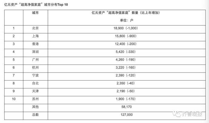 山東資產上億家庭青島最多,達750個!你家屬于哪一檔?