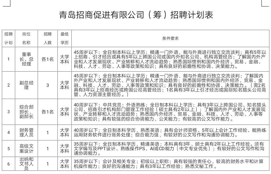 在家做什么能赚钱:青岛成立招商促进公司 面向全国招贤(附岗位)