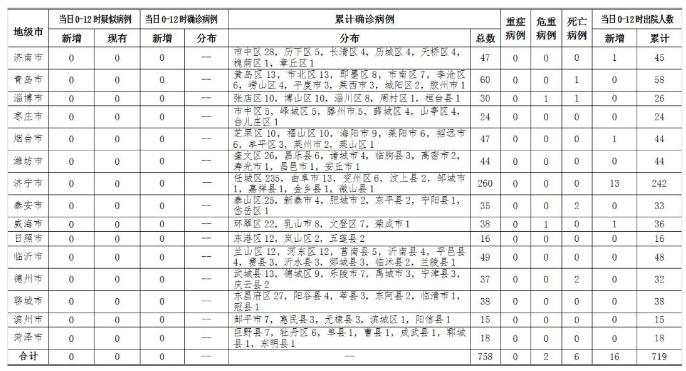 3月10日0时至12时山东省新型冠状病毒肺炎疫情情况