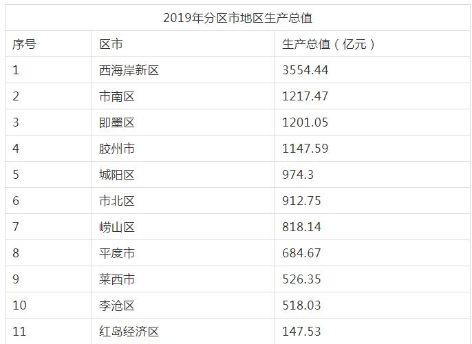 青岛各区gdp_2019青岛各区市GDP出炉!第一名超二三名总和!增长最快是…详...