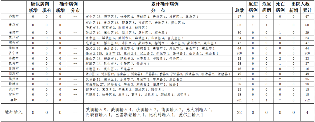 最新:青岛无新增确诊病例 无新