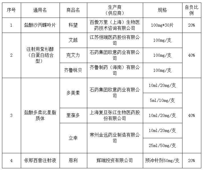 这4种药品被纳入青岛全面补充医保支付范围 15日起执行