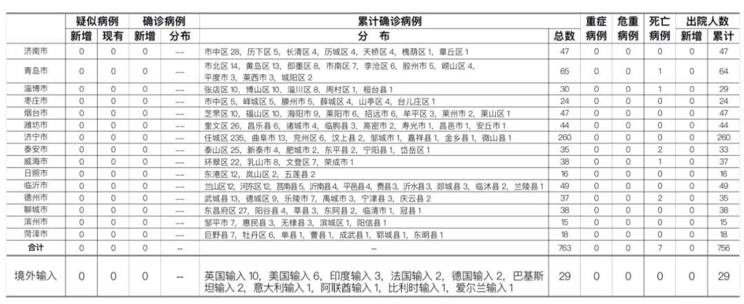2020年7月5日0时至24时山东省新型冠状病毒肺炎疫情情况