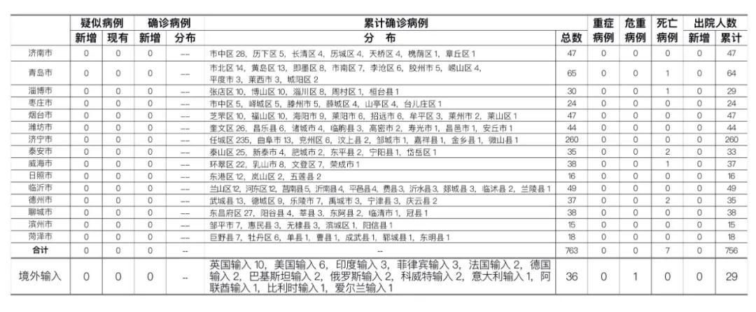 26日0时至24时山东省新型冠状病毒肺炎疫情情况