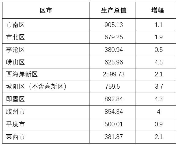 三季度青岛gdp_宁波有亮点!三季度GDP反超青岛长沙,财政收入领先成都武汉!