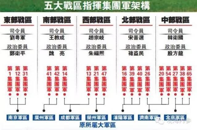 本月1日,中国人民解放军战区成立大会在北京八一大楼隆重举行。习近平向东部战区、南部战区、西部战区、北部战区、中部战区授予军旗并发布训令。 战区成立将近一个月了,我国的18个集团军分属哪个战区呢?哪个战区指挥的集团军最多呢?记者通过整理发现,中部战区下辖5个集团军,在五大战区里数量最多。 2013年4月,《中国武装力量的多样化运用》白皮书首度公开了陆军全部18个集团军番号。沈阳军区下辖3个集团军,分别为16、39、40集团军;北京军区下辖27、38、65集团军;兰州军区下辖21、47
