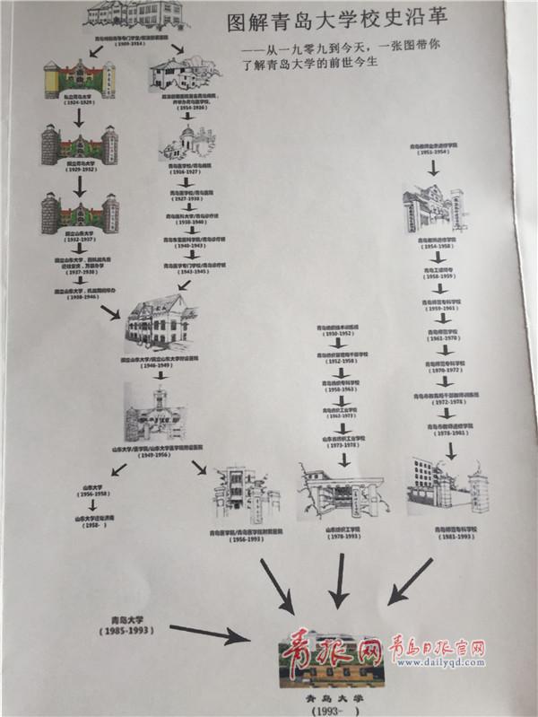 大二学生手绘青大校园文化地图 Q萌可爱