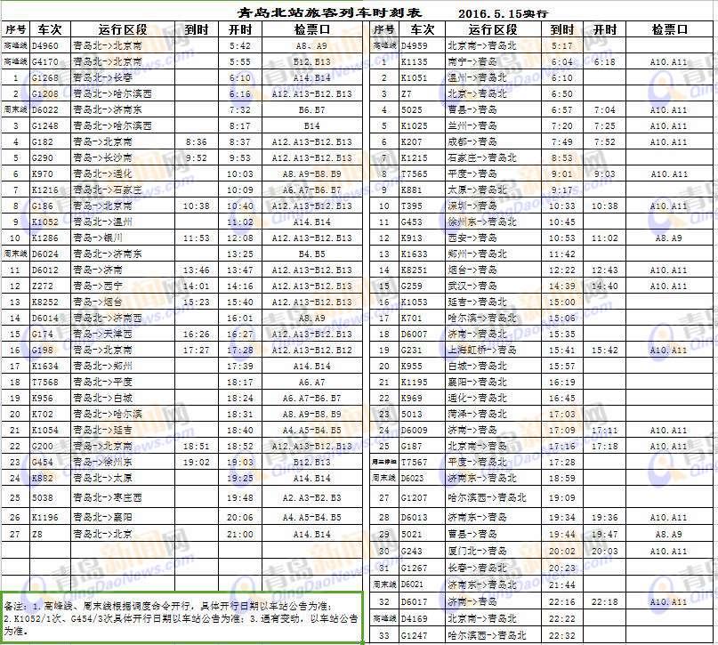 (青岛新闻网记者 于泓) 点击下一页查看北站新时刻表
