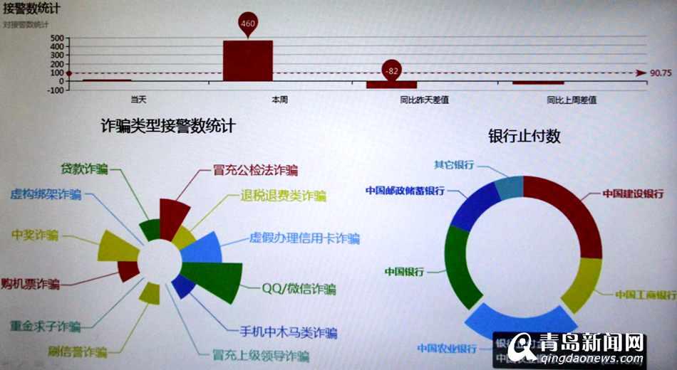 铸成利剑斩妖魔 青岛反电信网络诈骗中心成立