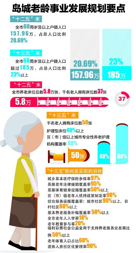 青岛将逐步建立全市统一的高龄津贴制度