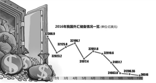到2014年二季度末,中国外汇储备规模达到3.99万亿美元,逼近4万亿大关,占到了全球外储总量的三分之一,遥遥领先于其他国家。自此以后,这种强劲增长势头戛然而止,直至陡然逆转。目前中国外汇储备的规模回到了5年多前的2011年3月底的水平。当时外汇储备正处于飙升阶段。到2016年11月,不到两年的时间,中国外储竟下降了9400亿美元。这些外汇储备到底都去了哪里? 截至2016年11月30日,我国外汇储备规模为3.