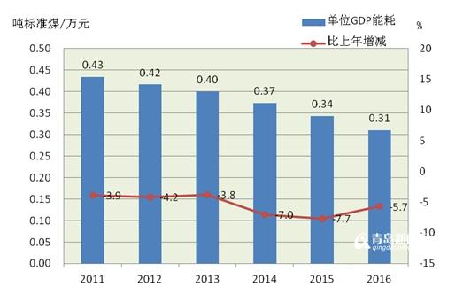 gdp部门_经济环境平稳时应加快改革