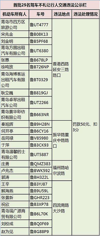 【畅安青岛】不礼让斑马线 青岛25辆车领罚单