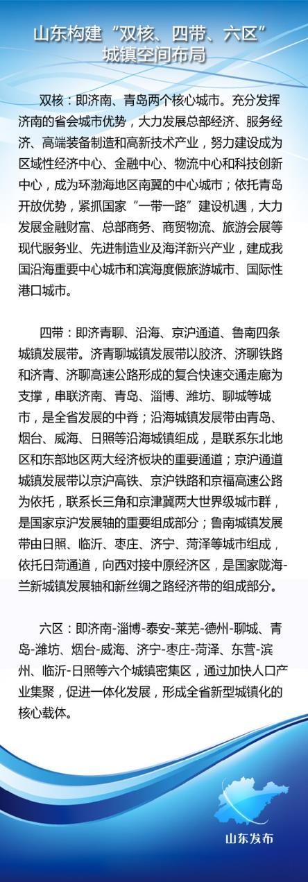 山东将构建四级中心城市体系 济南青岛为区域中心