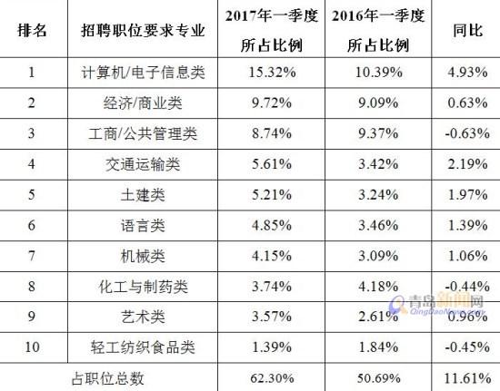 【青岛】青岛十类专业需求最旺 计算机经济工商排前三