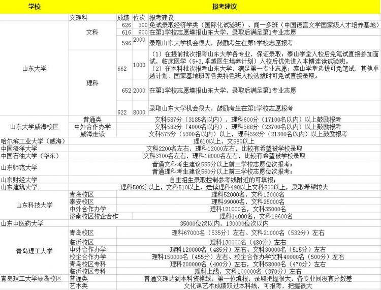 2017山东省内外高校预估录取分数线出炉