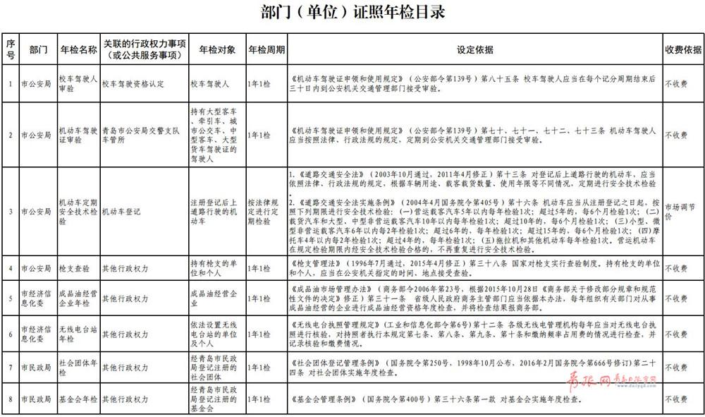 青岛市级年检和政府指定培训目录公布 保留55项