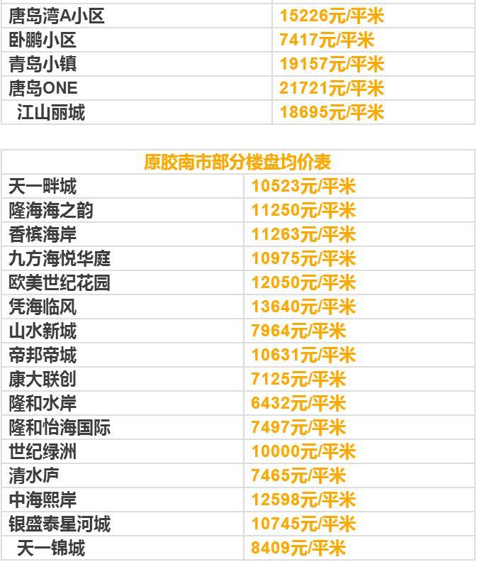 8月青岛六区四市最新房价 你家房子升值了么?