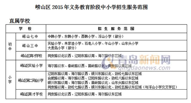 2015青岛市区招生计划详解