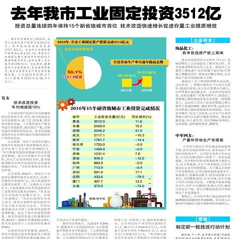 青岛工业投资3512亿 领跑副省级城市